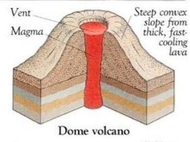 Gunung api Dome