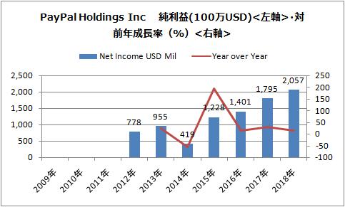 株価 ペイパル ホールディングス