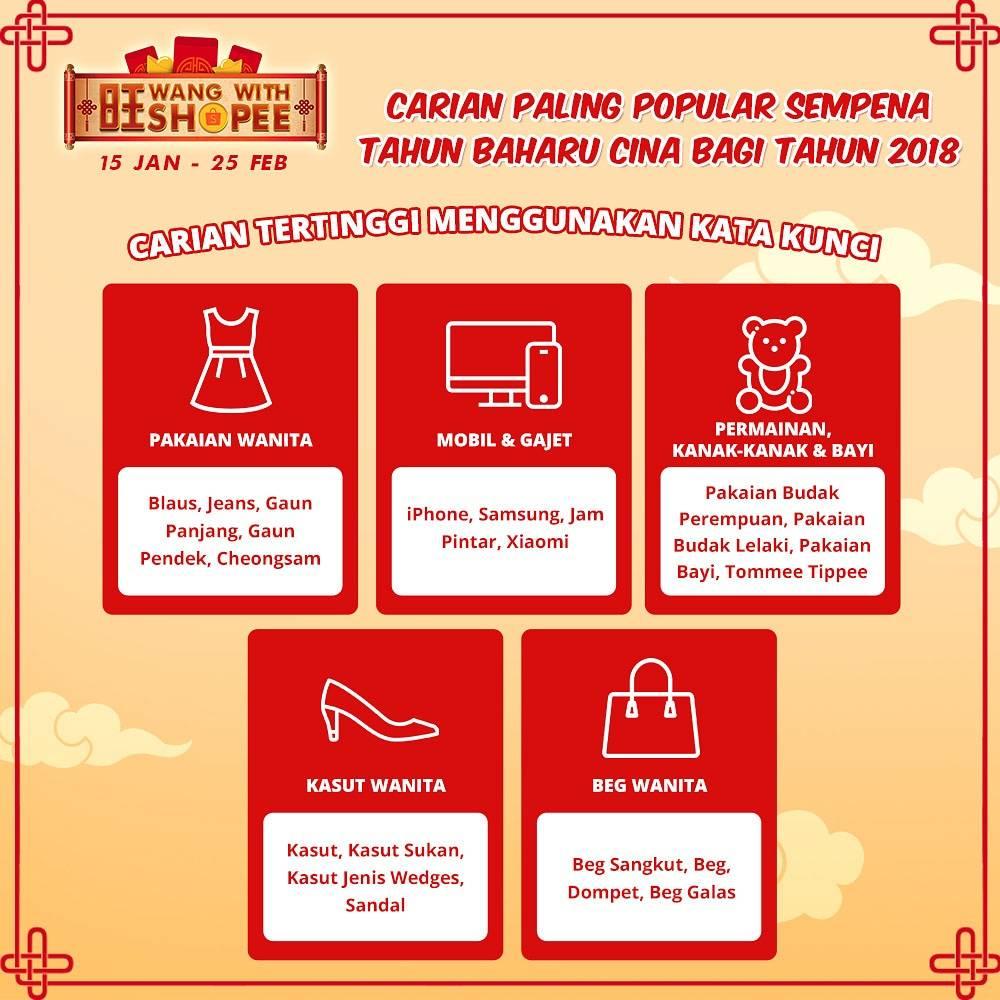 Carian Dalam Talian Di Platform Shopee Meningkat Sebanyak 32% Sempena Perayaan Tahun Baru Cina
