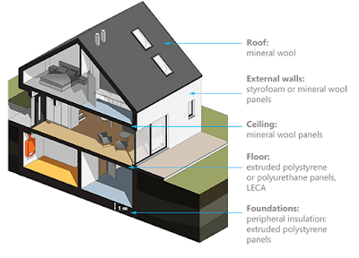 what is thermal insulation