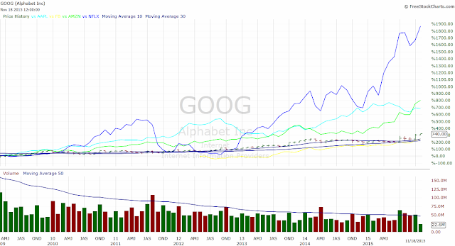 Google Apple Facebook Netflix Amazon stock chart FB AMZN GOOG NFLX AAPL
