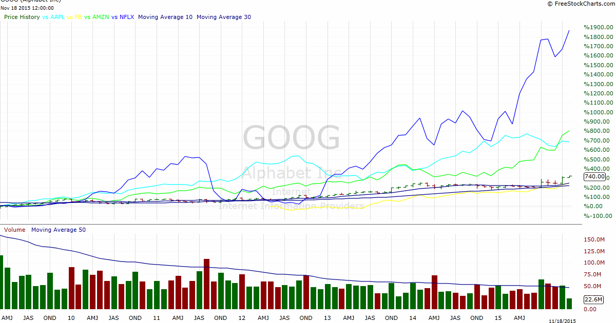 Google apple finance / Winklevoss zwillinge