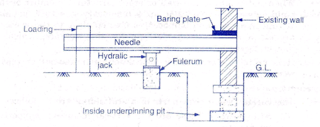 pit method of underpinning process - repair of building foundation