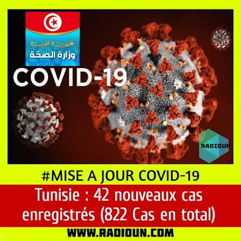 Tunisie : 42 nouveaux cas enregistrés (822 Cas en total)