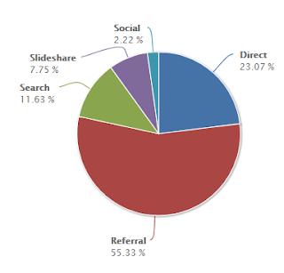 55 % löytää SlideSharen diani niin, että niihin on viitattu muualla. 23 % tulee suoraan linkillä. 12 % hakukoneen kautta. 8 % SlideSharen kautta.