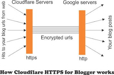 how-cloudflare-https-works
