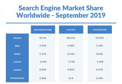 الحصص السوقية العالمية لأهم محركات البحث Search Engines عالميا