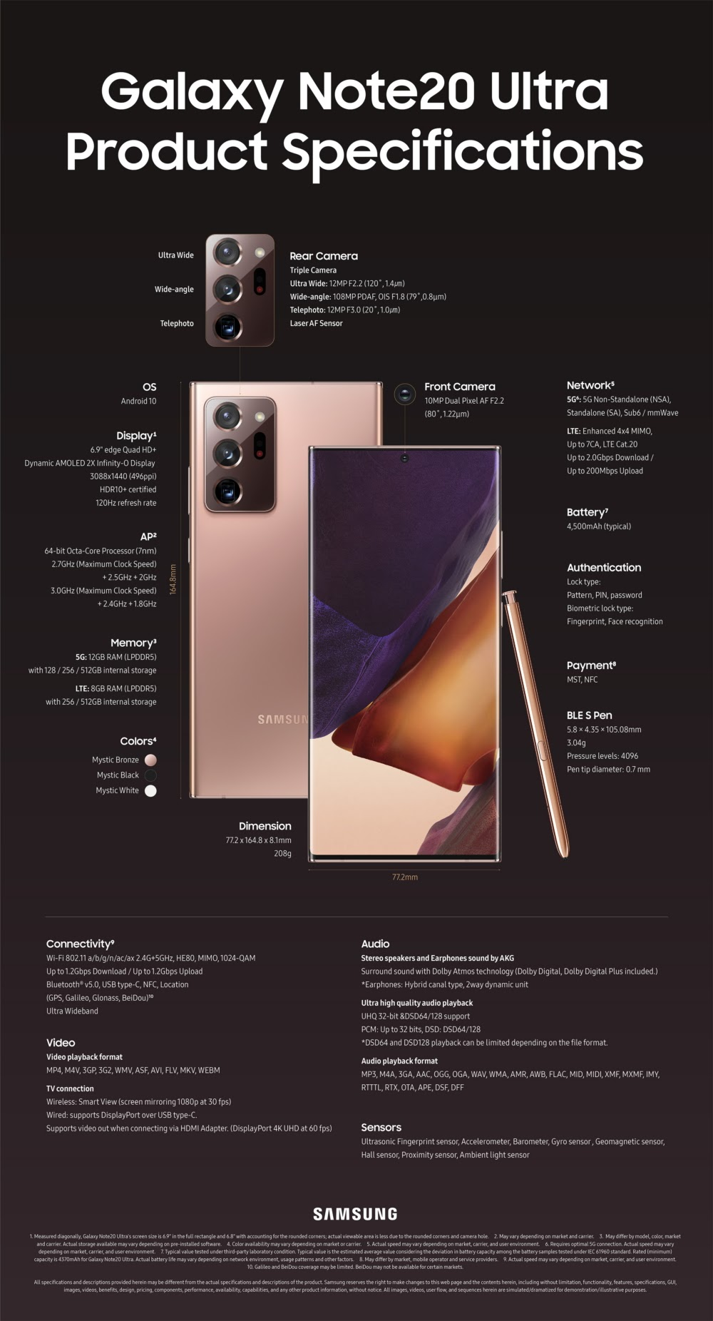 An Up-Close Look at the Galaxy Note20 and Note20 Ultra #infographic
