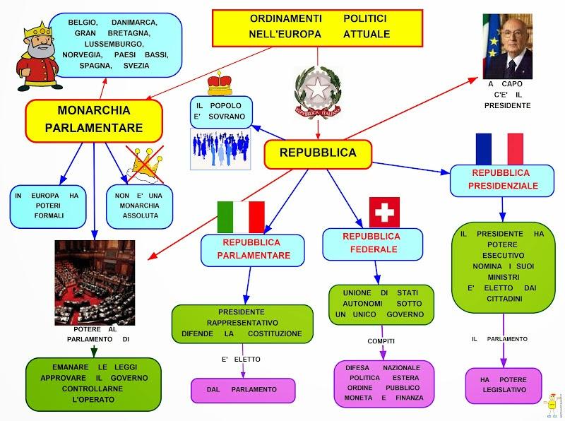 Mappa concettuale ordinamenti politici for Repubblica parlamentare italiana