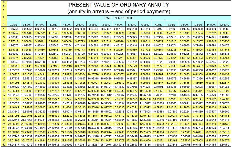 Present value #