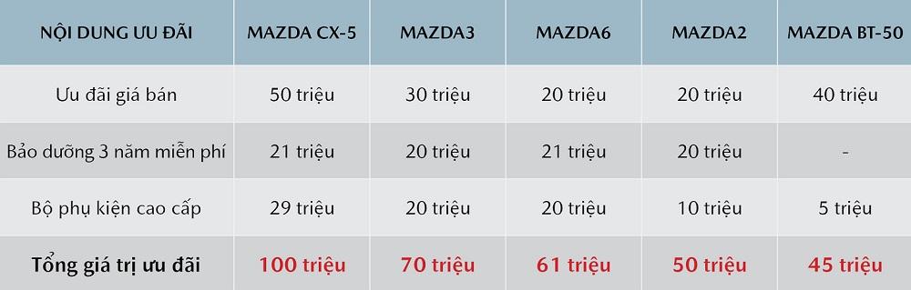 Tháng 8: Nhận ưu đãi đến 100 triệu khi mua xe Mazda