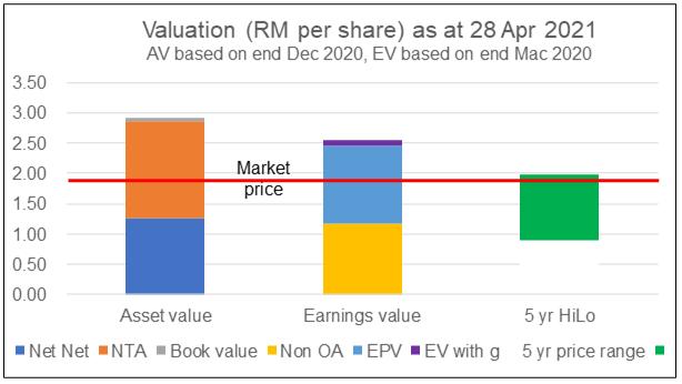 KFIMA valuation