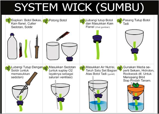 modul sistem wick hidroponik botol bekas