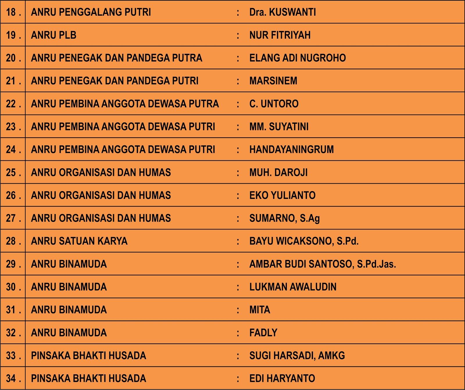 Kwartir Ranting Pramuka Kecamatan Depok: PENGURUS