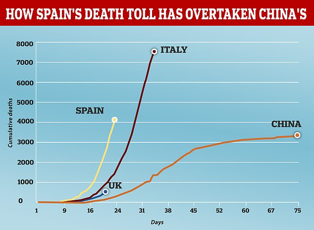 Why the death rate is so high in Spain