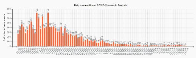 オーストラリアの新規感染者数 (19/Jul ~ 18/Oct)