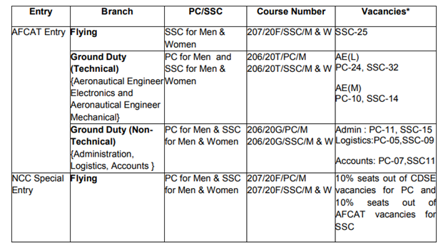 Entry Branch PC/SSC Course Number Vacancies, Vacancy in air force , air force