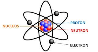 Pengertian Atom