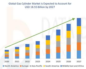Gas cylinder market