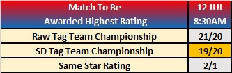 WWE Extreme Rules 2019 Observer Star Ratings Betting - Head to Heads