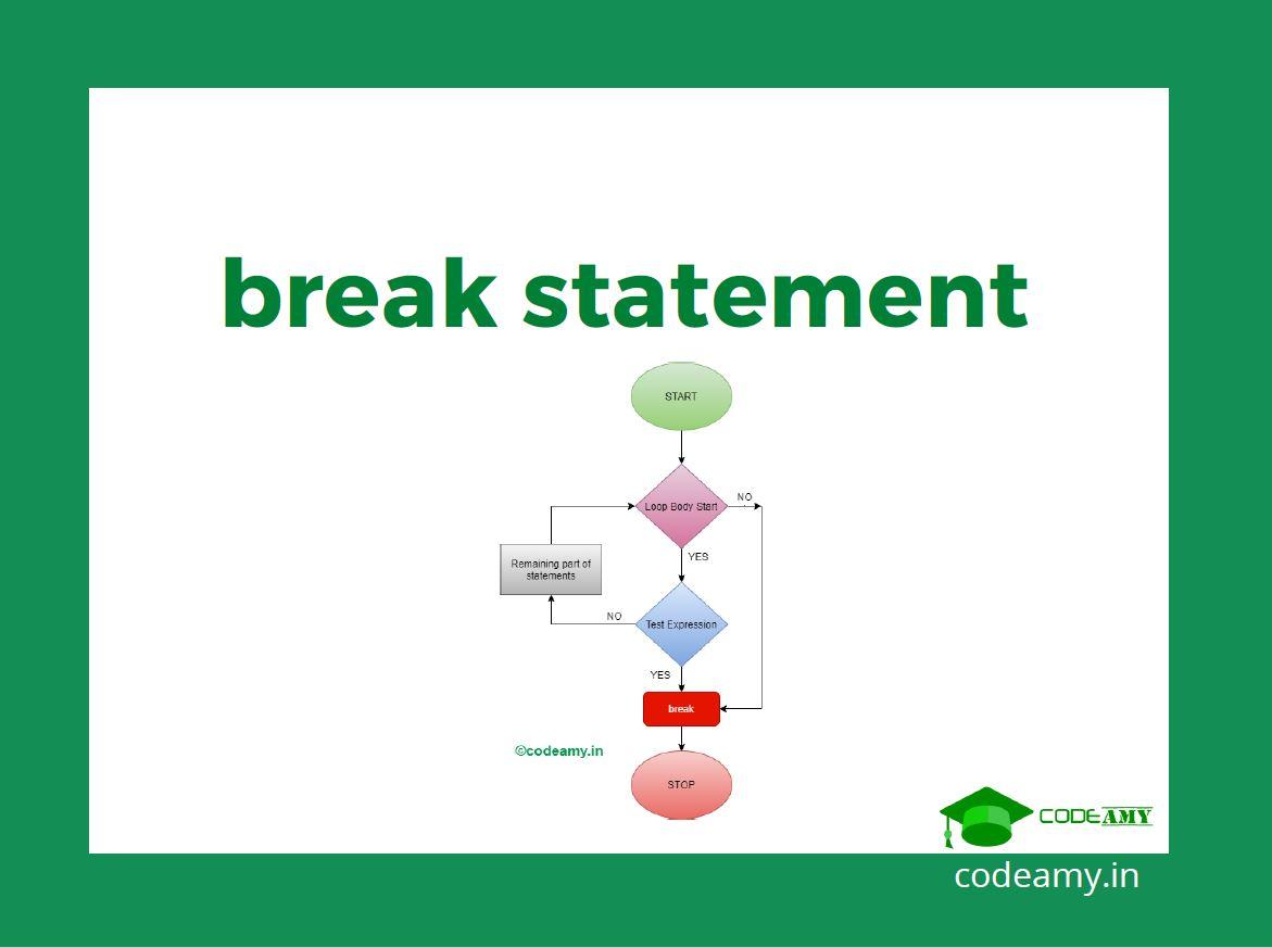 C break statement