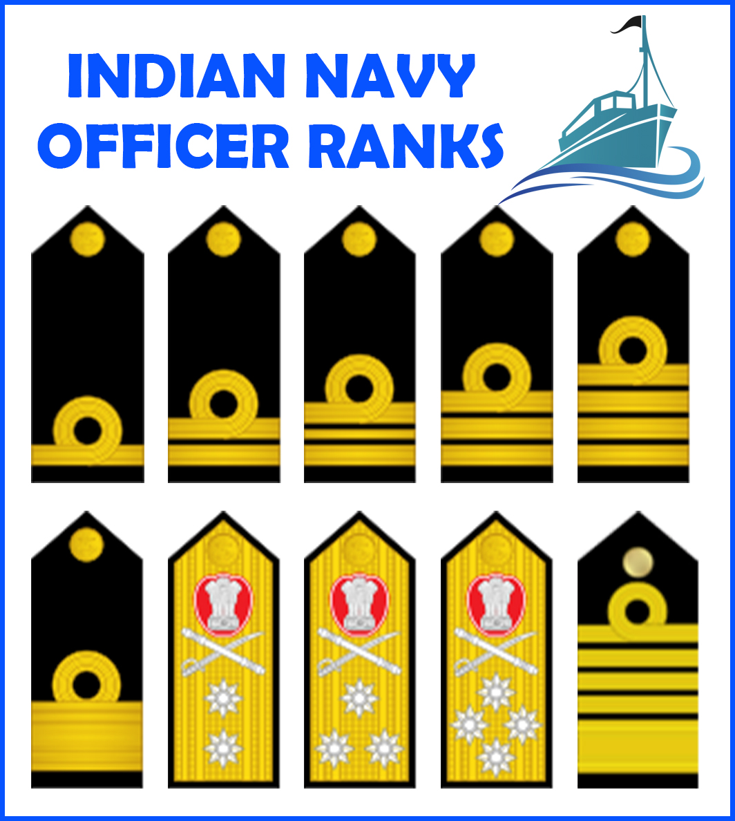 Indian Navy Ranks and Insignia