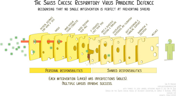 Ian Mackay Twitter @mackayIM Swiss cheese COVID response - each layer has it's own holes, but adds more defence