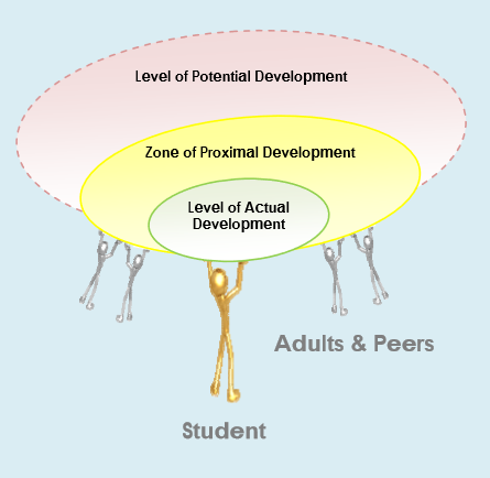 Zone of Proximal Development - Official Website - BenjaminMadeira