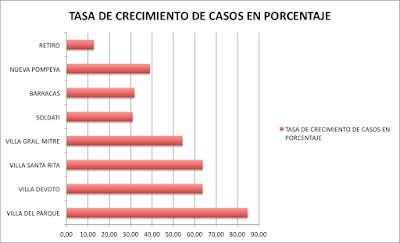Comparación en el último mes con los barrios con más casos acumulados en la ciudad
