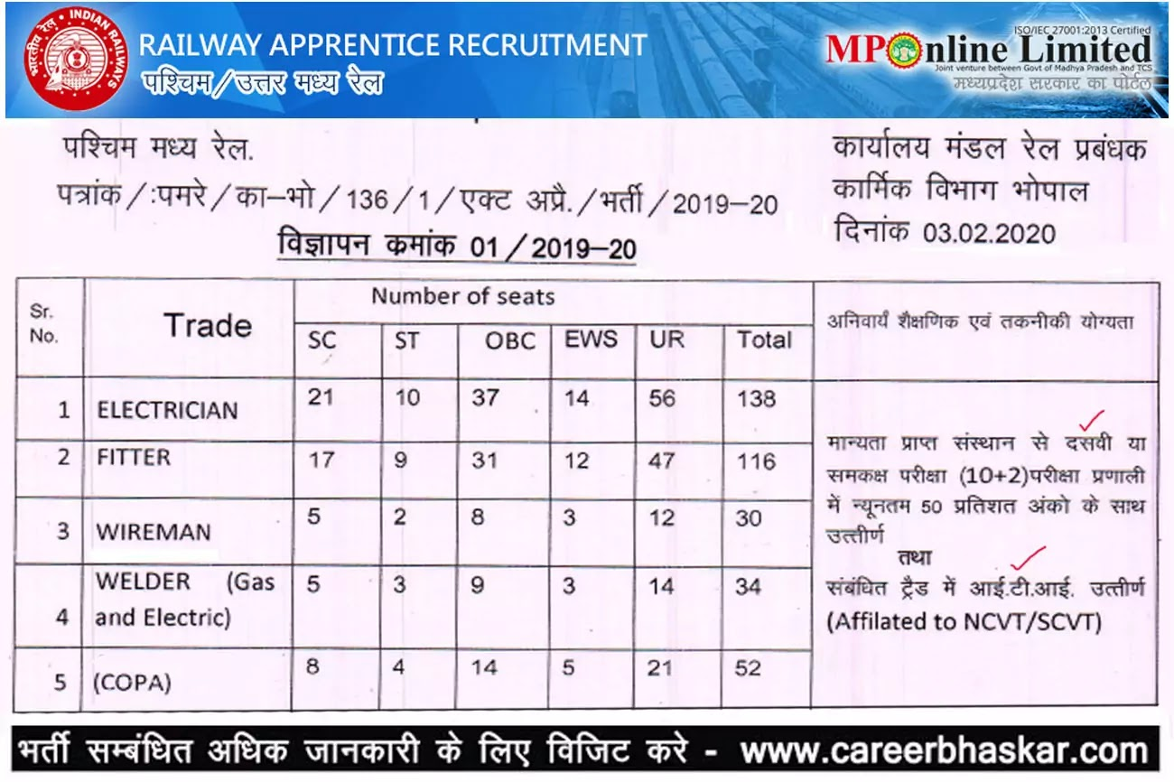 Railway Apprentice Bhopal, Recruitment 2020