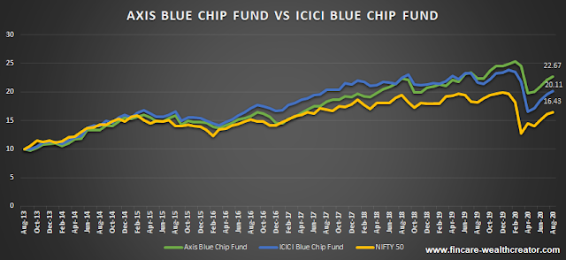 axis blue chip fund and icici blue chip fund