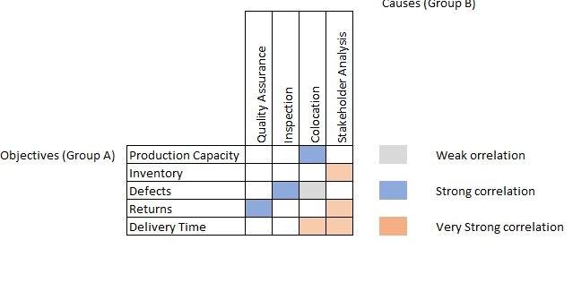 Project Management Professional (PMP®): MATRIX DIAGRAMS