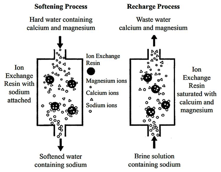 Uso directo y regeneración de resinas de intercambio iónico