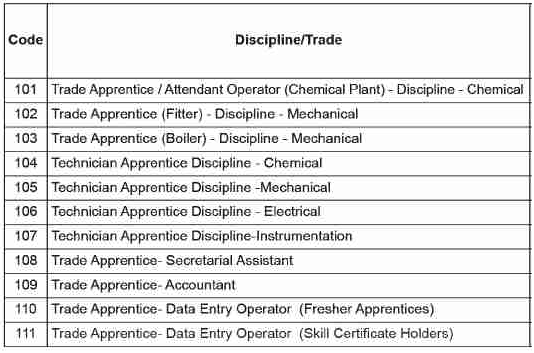 IOCL, Bongaigaon Refinery Recruitment 2019