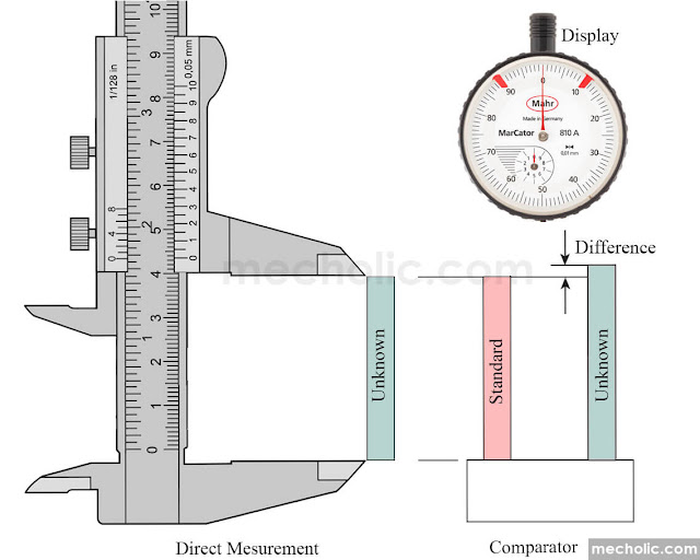 direct measurement vs comparator
