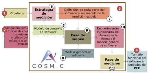 Estimaciones de Software con COSMIC proceso de medicion