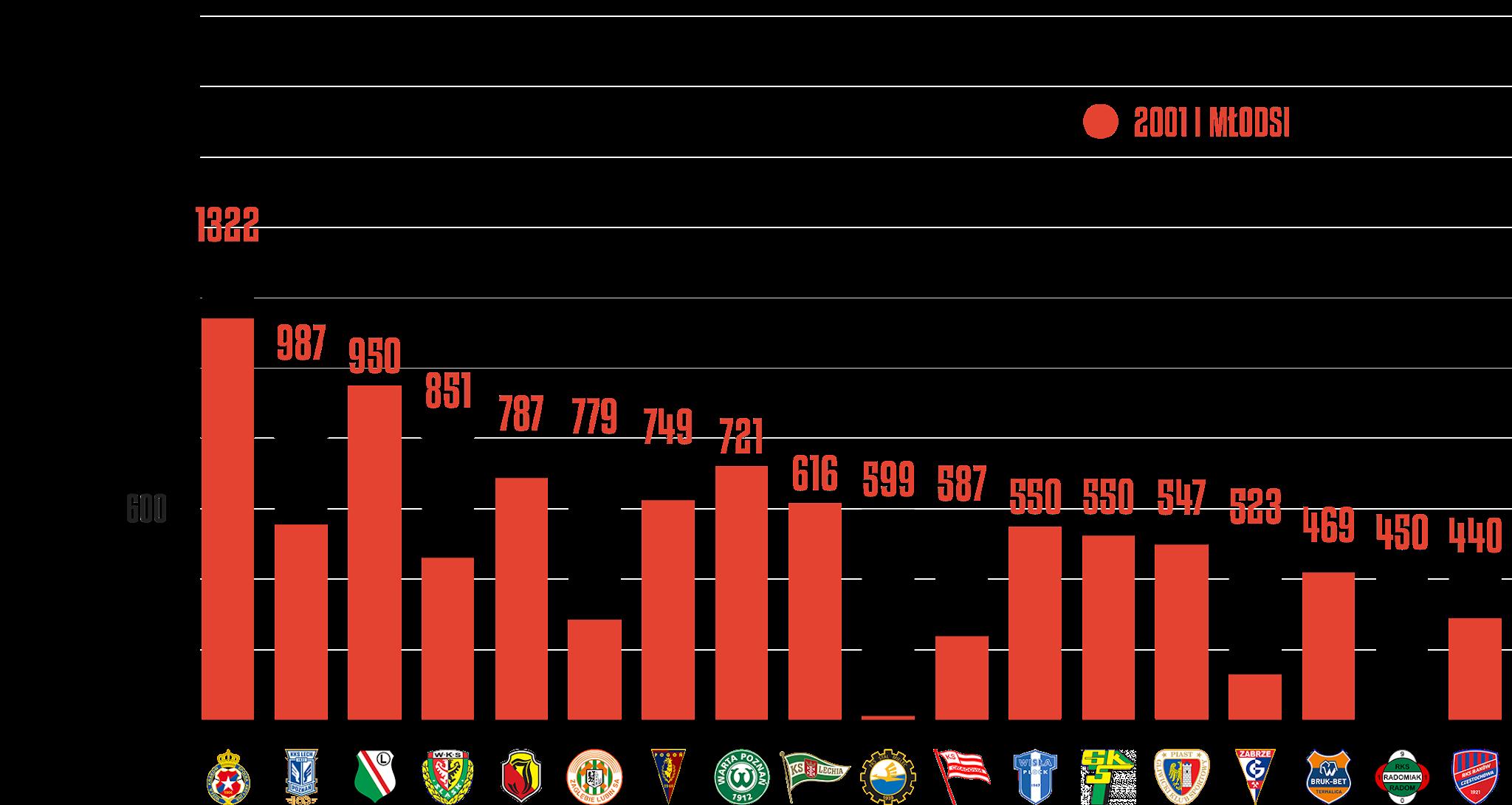 Klasyfikacja klubów pod względem rozegranego czasu przez młodzieżowców po 6.kolejce PKO Ekstraklasy<br><br>Źródło: Opracowanie własne na podstawie ekstrastats.pl<br><br>graf. Bartosz Urban