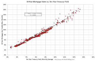 Mortgage rates and 10 year Treasury Yield