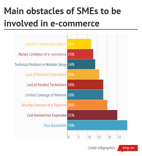 Main obstacles of SMEs to be involved in e-commerce