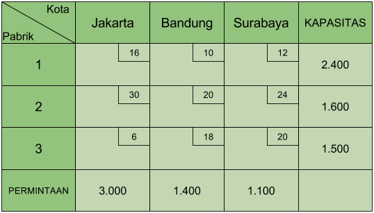 Ketidakseimbangan tabel transportasi