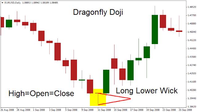 Dragonfly Doji In Chart