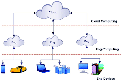 What-is-fog-computing