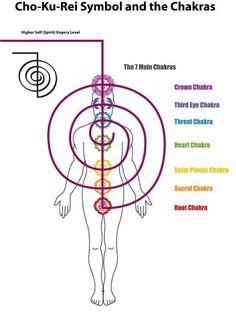 Chakras and the Reiki Symbols