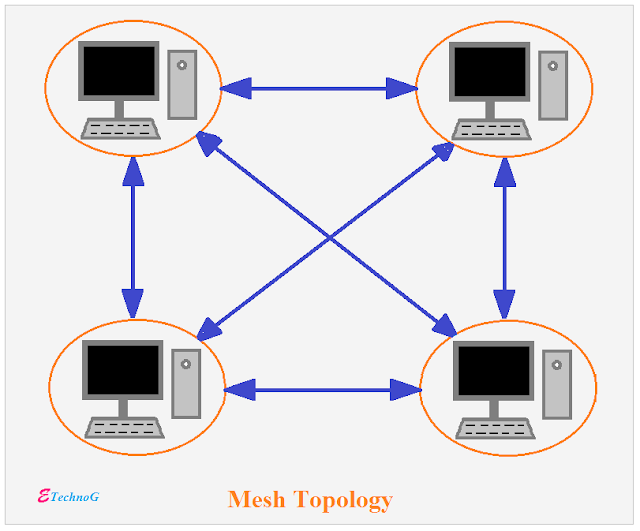 mesh topology, Network Topology Types and Examples