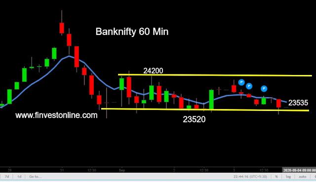 bank nifty 04 september 2020 www.finvestonline.com