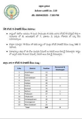 COVID - 19 - PRESS NOTE - MEDIA BULLETIN NO : 110 (TELUGU) - Dr. Araj Srikanth, STATE NODAL OFFICER , Dated: 08-04-2020 (10 PM).