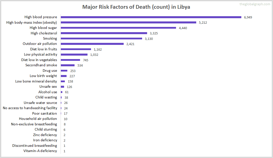 Major Cause of Deaths in Libya (and it's count)