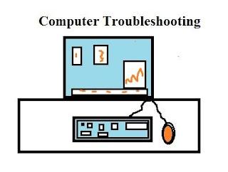 pc monitor, processor, RAM or ROM, BIOS setup.