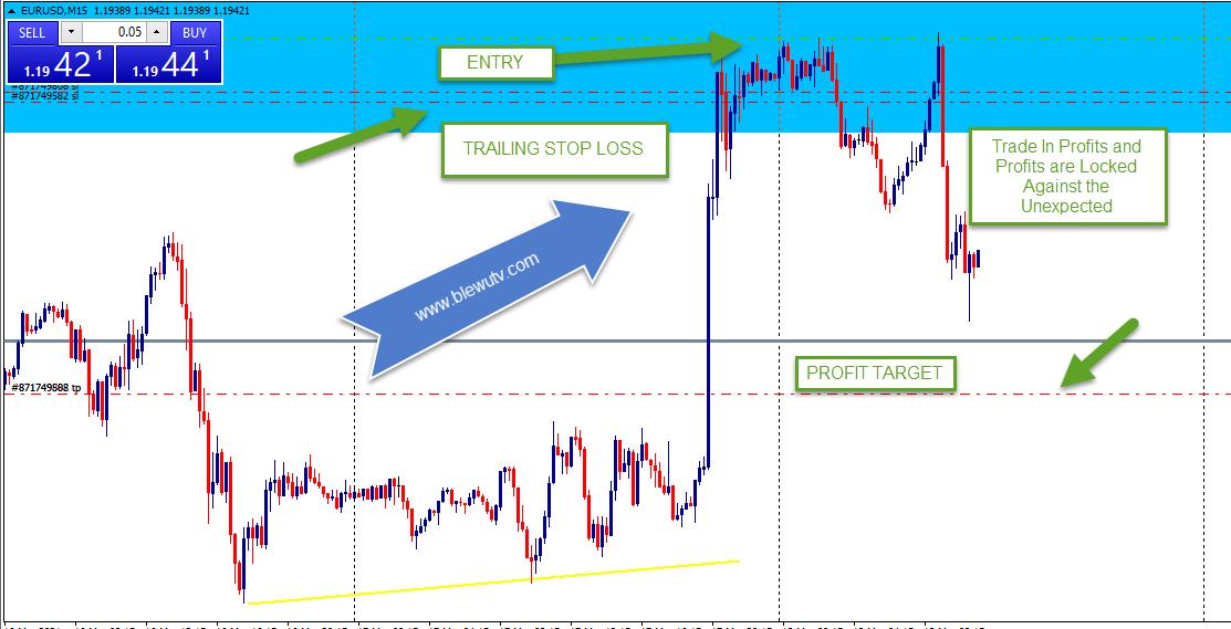 Forex Trading on EURUSD in Deep Profits