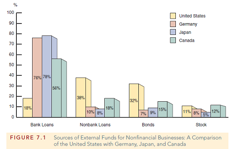 Basic facts about financial structure throughout the world - smart site